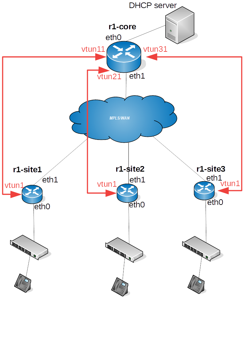 ⚓ T377 DHCP-relay agent package replacement