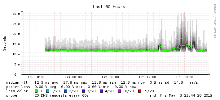 ⚓ T1331 DNS stops working